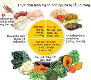 Chú ý: Dinh dưỡng cho người bệnh đái tháo đường